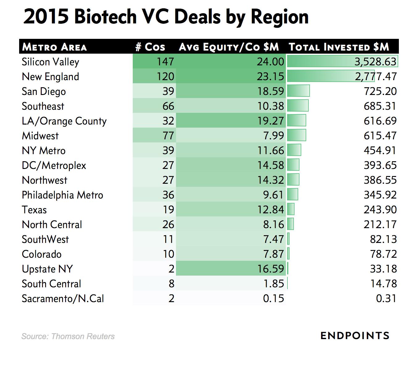 2015 Biotech VC Investing by Region