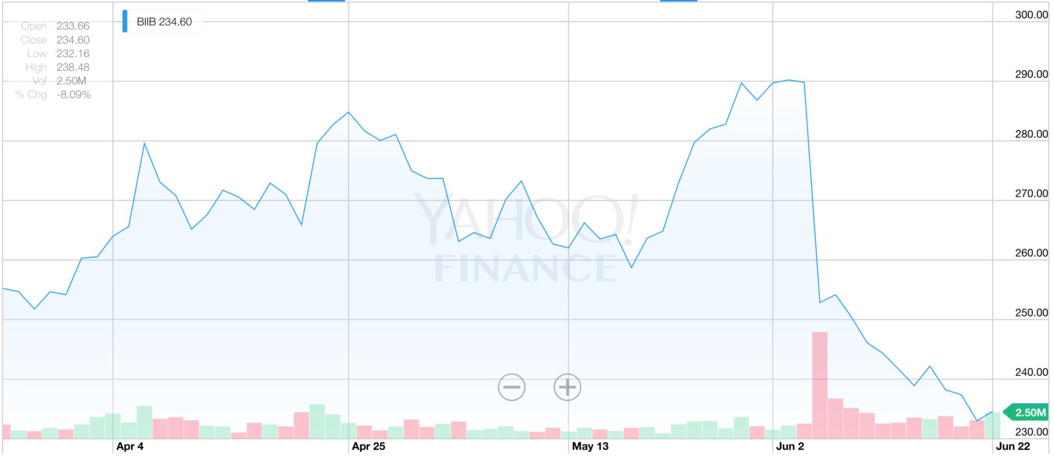 Biogen 3 month chart
