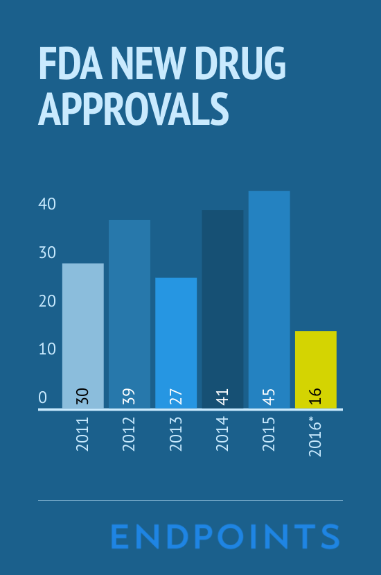 2016_Drug_Approvals (5)