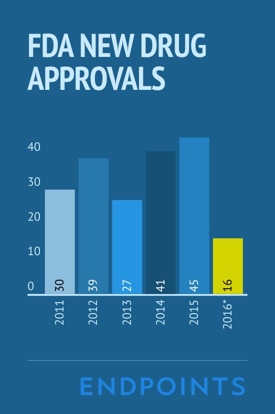 2016_Drug_Approvals (5)
