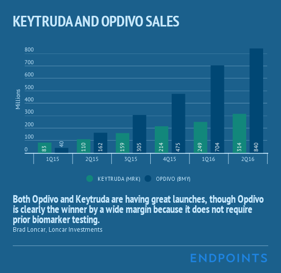 Keytruda_and_Opdivo_Sales
