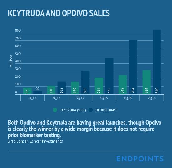 Keytruda_and_Opdivo_Sales