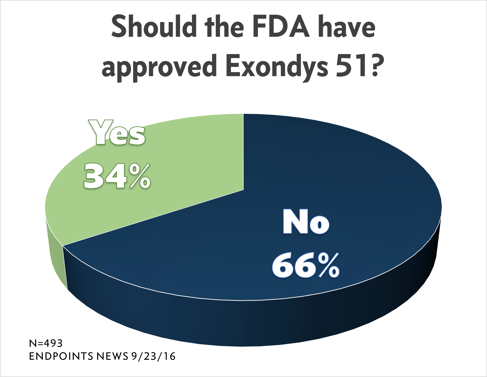 FDA shouldn't have approved Exondys51, says biopharma industry