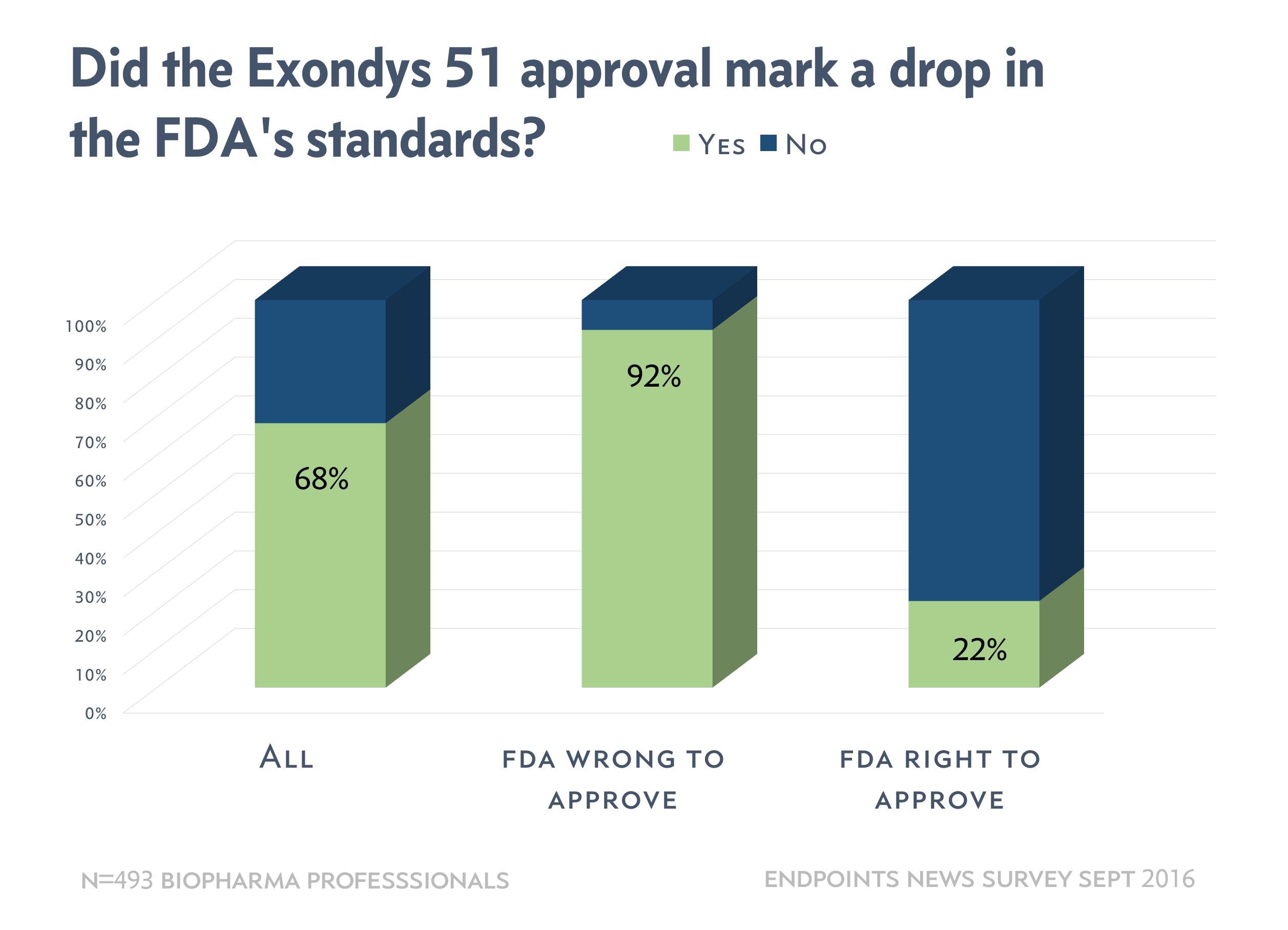 FDA standards lowered