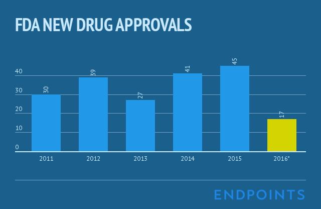 2016_drug_approvals-2