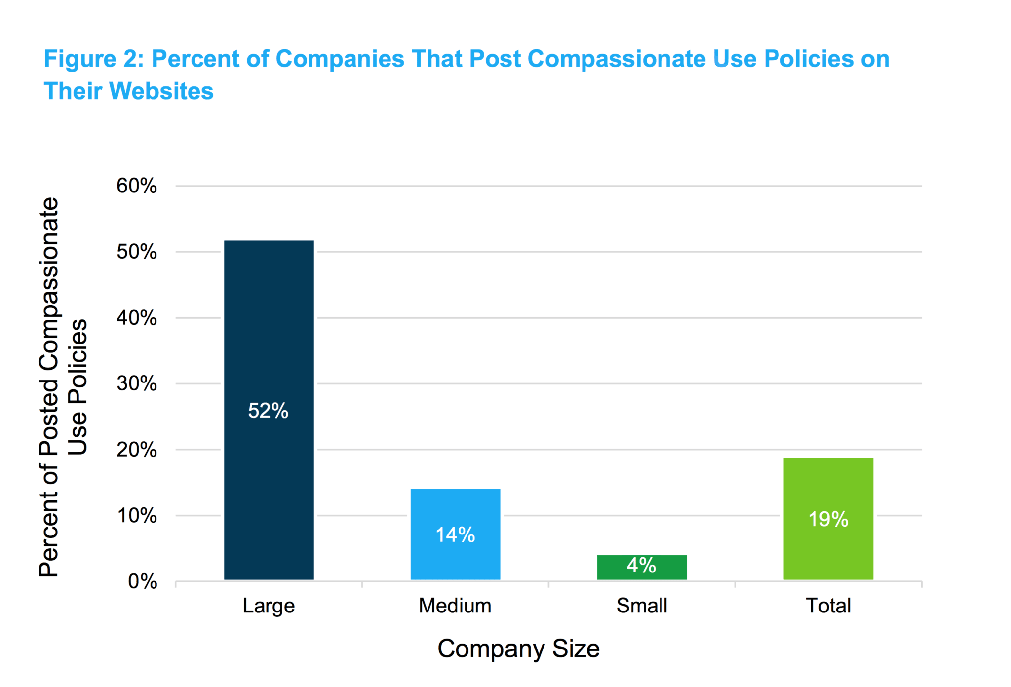 compassionate use policies