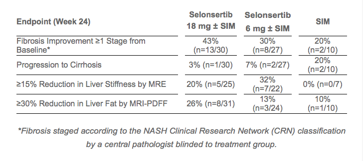 Phase 2 Data for Selonsertib in Nonalcoholic Steatohepatitis (NASH) Presented at The Liver Meeting® 2016.