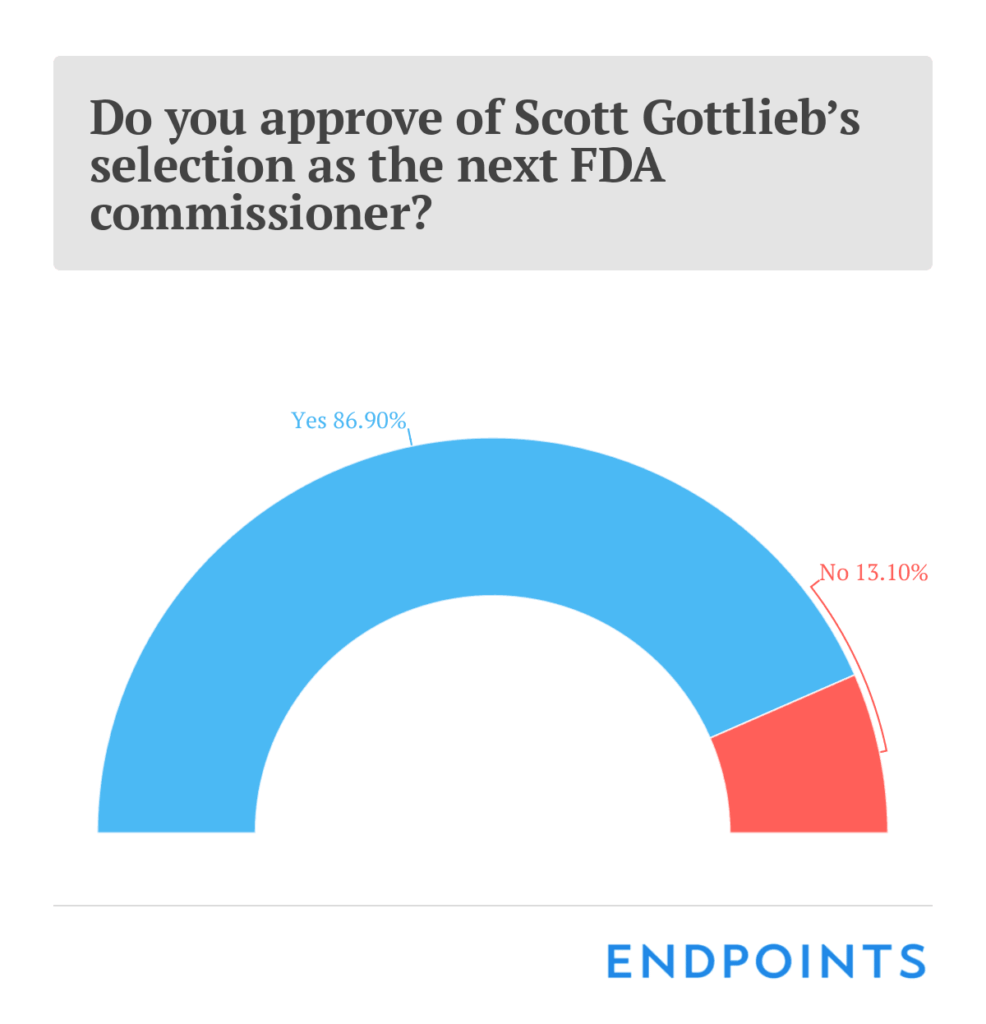 Trump nominates Gottlieb to head FDA